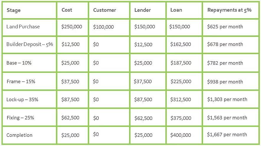 Construction home loan chart breakdown