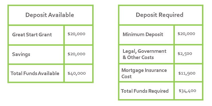 no deposit home loans breakdown image