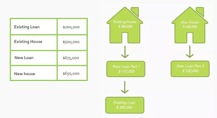 second home and bridging home loans breakdown image number 3