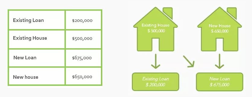 second home and bridging home loans breakdown image