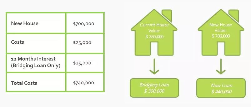 second home and bridging home loans breakdown image number 2